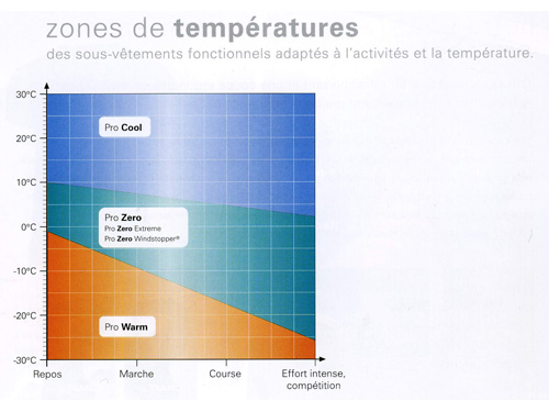 zones-temperatures.jpg